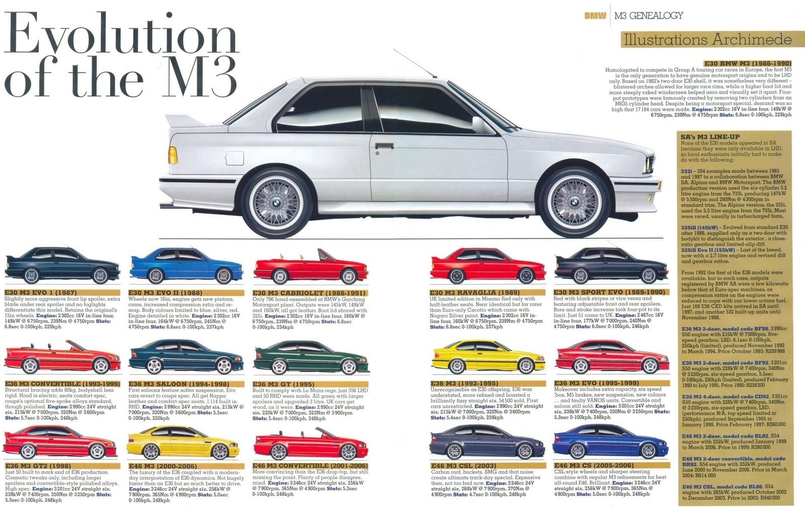 BMW M3 Questions - what car spawned the m3 and m5 - CarGurus