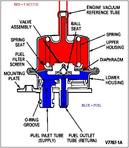 2002 Cavalier Fuel Pump Replacement - Injectors At Wot Wide Open Throttle There Is No Vacuum So Fuel Pressure Should Be Psi Same As When U Turn The Key On Before U Start The Car - 2002 Cavalier Fuel Pump Replacement