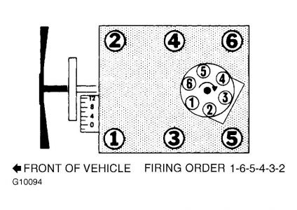 Firing order besides T24813776 Firing order gmc 4 3 v6 distributor furthermore T5632670 Firing order diagram 4 3l v6 chevrolet in addition T20534163 Plug coil diagram 2 2l pontiac sunfire moreover T5099800 1999 dodge ram 1500 5 2l timing plug. on firing order chevy 350 engine