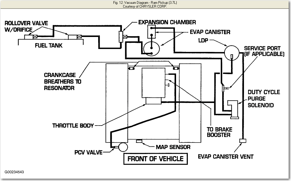 1996 Dodge 1500 Vacuum Diagram on 1968 mustang fuse box diagram