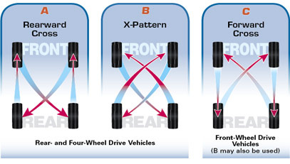Do All Wheel Drive Cars Need Tires Rotated