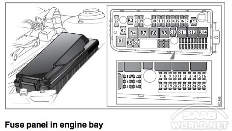 Pleasing 2007 Saab 9 3 Fuse Box Wiring Diagram Wiring Cloud Hisonuggs Outletorg
