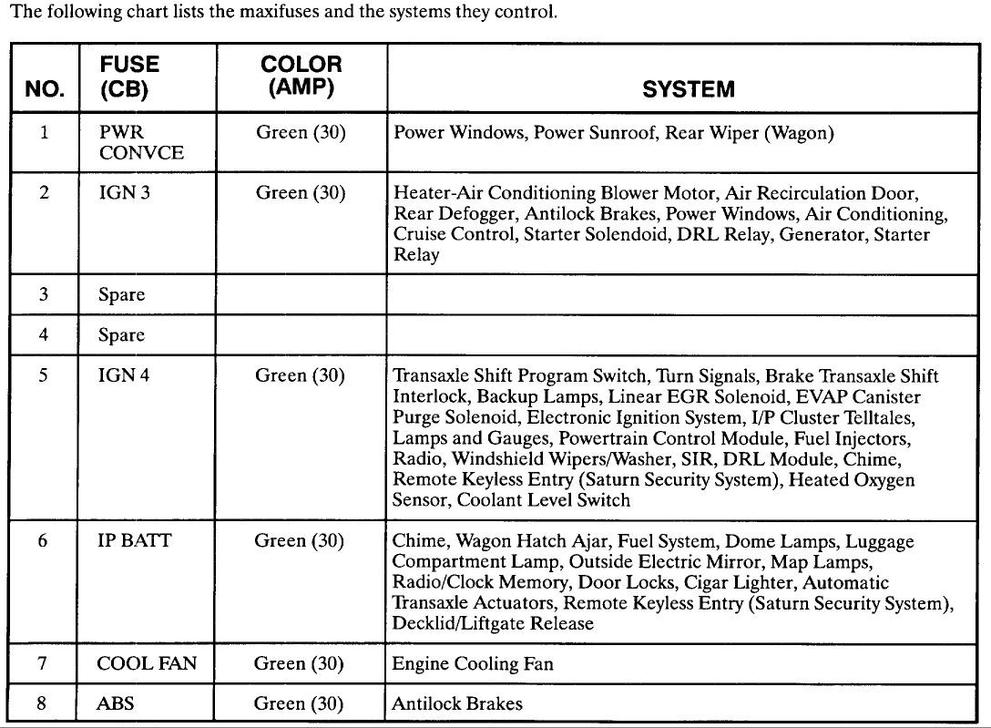 saturn sl fuse box diagram saturn wiring diagrams online