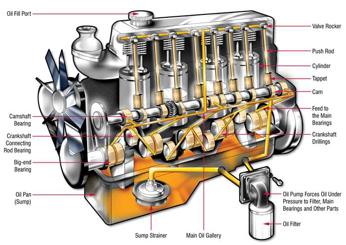 3400 sfi engine diagram related keywords suggestions 3400 sfi am questions no oil to the top end of a v6 3400 engine cargurus