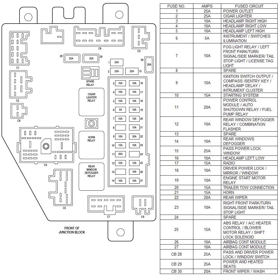 2007 jeep liberty fuse box location wiring diagram u2022 rh tinyforge co Jeep Liberty Fuse Box Location 2004 jeep liberty sport fuse box diagram