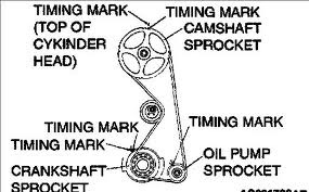 Mitsubishi Galant Questions How Are The Timing Marks Surpose To Be. 3 People Found This Helpful. Mitsubishi. Timing Belt Diagram 2001 Mitsubishi Spyder At Scoala.co