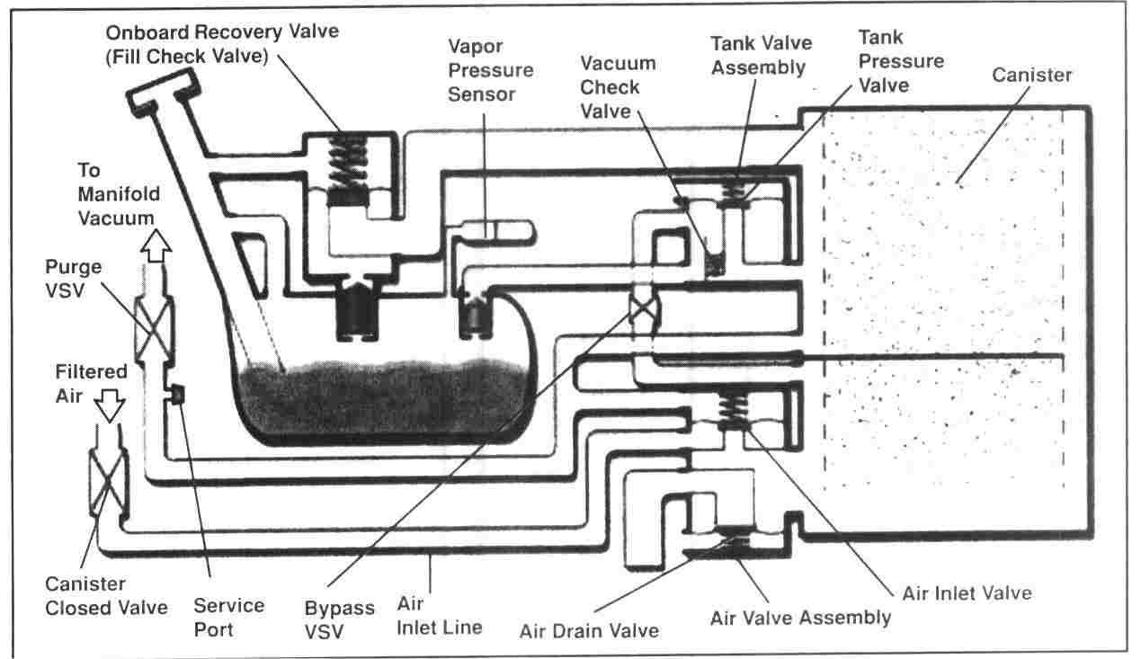 2003 honda crv evap system diagram