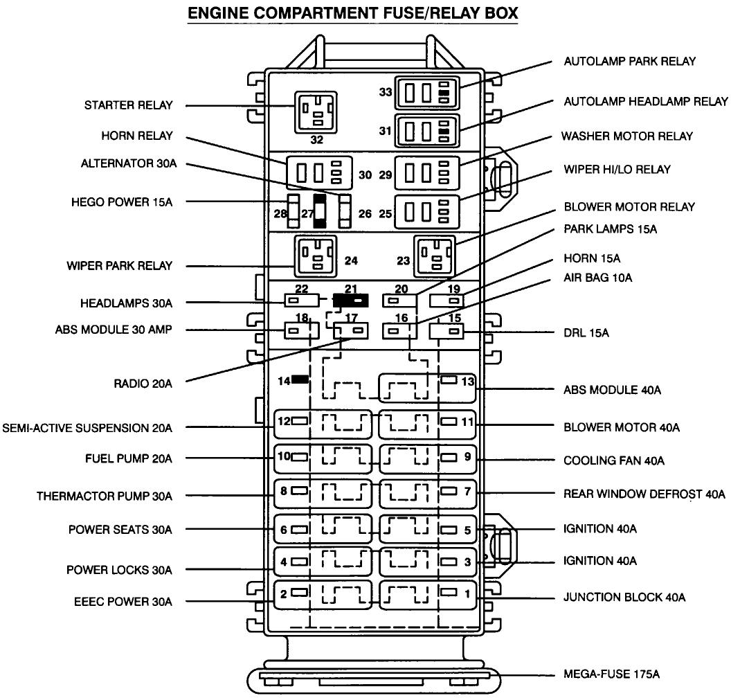2013 Ford Taurus Fuse Diagram Great Design Of Wiring Interceptor Diagrams 60 Amp Box Residential Free Engine Image For Interior Police