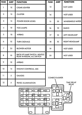 89 dodge dakota fuse box 1989 dodge dakota fuse panel diagram 2001 dodge dakota owners manual at 2001 Dodge Dakota Fuse Box Diagram