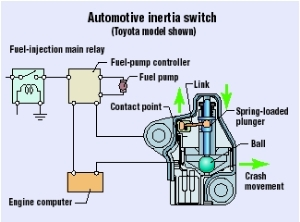 2001 Ford Taurus Fuel Pump Inertia Switch Location on 2008 ford fusion fuse box diagram