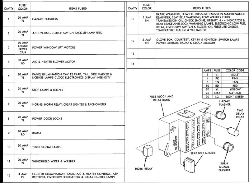 94 Dakota Fuse Diagram - Wiring Diagram •