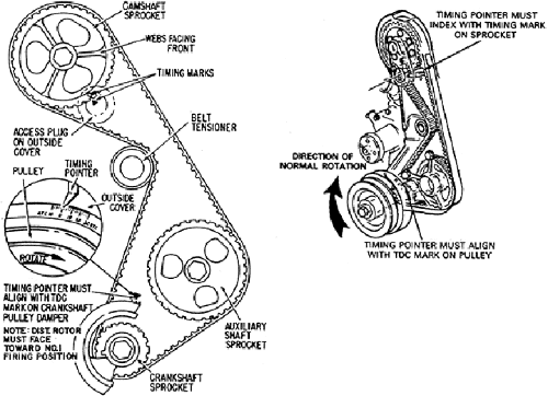 Ford Ranger Questions How Do I Adjust The Timing Cargurus. Ford. 1992 Ford Explorer Timing Diagrams At Scoala.co