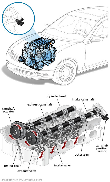 Maintenance & Repair Questions - Were is the camshaft ...