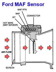 Ford focus mass air flow sensor symptoms