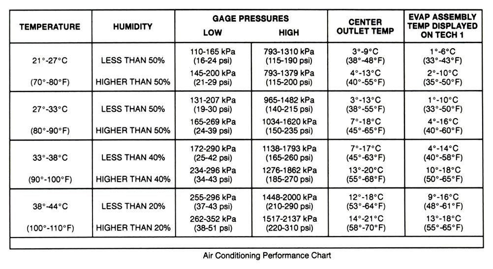 Automotive  Automotive Ac Pressure Temperature Chart
