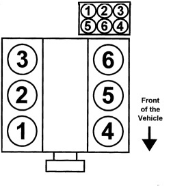 Mazda B-Series Questions - where is the number 4 cylinder located in a Mazda  B4000 4.0 motor - CarGurusCarGurus