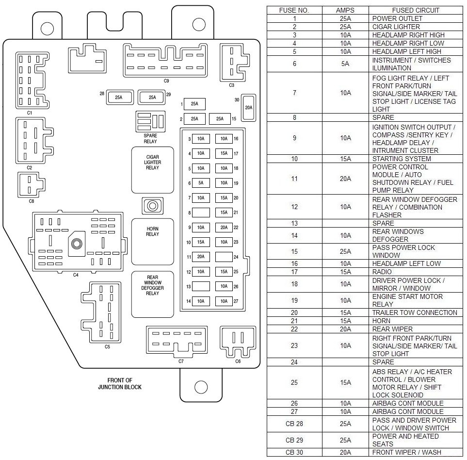 1999 Chrysler Lhs Fuse Box Wiring Library 2012 Town And Country Diagram Jeep Patriot List Detailed Schematics Rh Highcliffemedicalcentre Com 1997