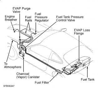 2000 Range Rover Fuse Box Diagram moreover Kia Sorento 2004 Fuel Pump Wiring Diagram together with RepairGuideContent besides XK8 00 02 Fuel Tank 40 V8 ORVR Supercharged in addition How Do I Replace The Fuel Filter On A. on 2001 jaguar s type fuel pump wiring diagram