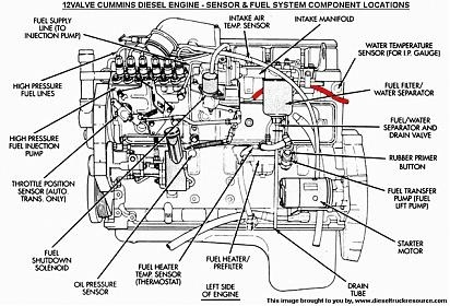 dodge ram 3500 questions location of fuel filter on a 95 dodge ram rh cargurus com 2005 dodge ram 1500 hemi engine diagram 2005 Dodge Ram Parts Diagram