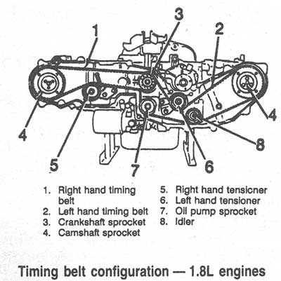 1999 Subaru Outback Thermostat Location likewise Replacement Radio For 2015 Subaru Forester also 2004 2007 Toyota Rav4 2az Fe Engine Timing Marks Diagram moreover 2004 Subaru Forester Engine Diagram furthermore Chain Replacement 2006 Subaru Tribeca Engine Diagram. on subaru legacy timing belt replacement