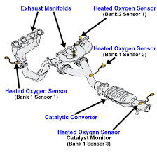 Lexus Rx 330 Questions I Have A Code Of P1130 Air Fuel