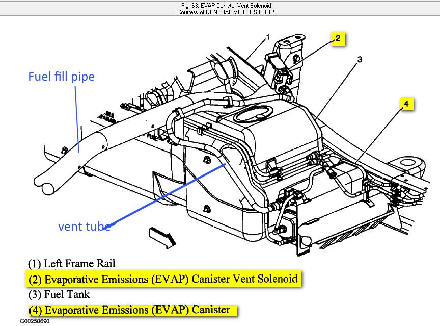 Gmc sierra 2500hd questions purge or solenoid evap vent located where cargurus