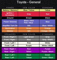 Color wiring code a toyota radio user manuals array toyota corolla questions what are color codes for stereo wires on rh ca cargurus fandeluxe
