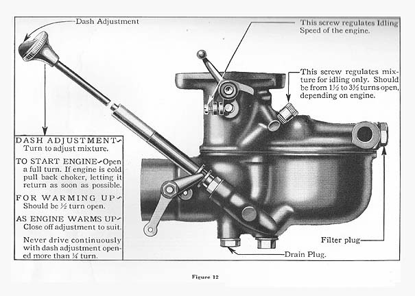 Ford    Model    A Questions  Zenith carburetor  CarGurus