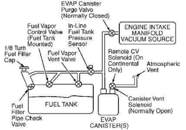 Ford Taurus Questions I Have A 1987 Lx And Im Trying. I Have A 1987 Ford Taurus Lx And Im Trying To Finde Diagram For The Fuel System. Ford. Ford Focus Fuel Filter System Diagram At Scoala.co