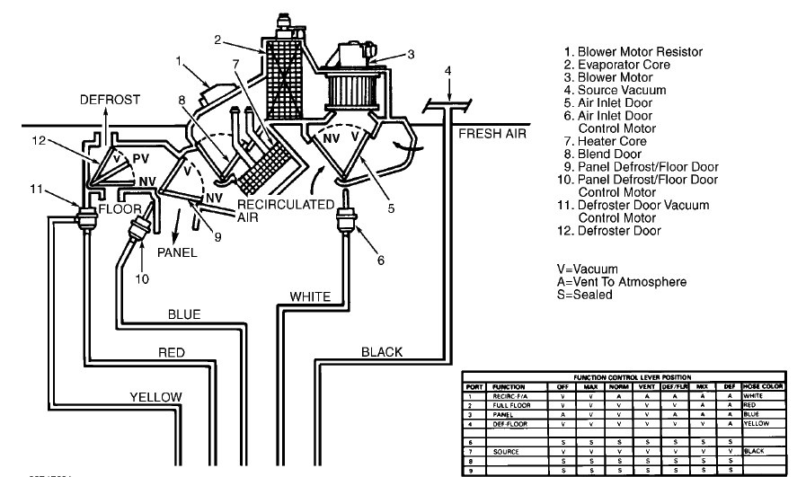 Mercury Grand Marquis Questions 1996 Hvac Rhcargurus: 94 Mercury Grand Marquis Engine Diagram At Taesk.com