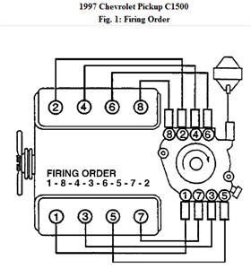 Chevrolet Ck 1500 Questions What Is The Firing Order For. 12 People Found This Helpful. Chevrolet. 1968 327 Chevy Distributor Wiring Diagram At Scoala.co