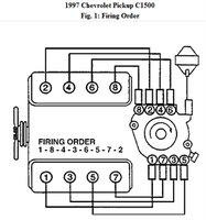 Chevrolet    CK    1500    Questions  What is the firing order for the spark plugs  CarGurus