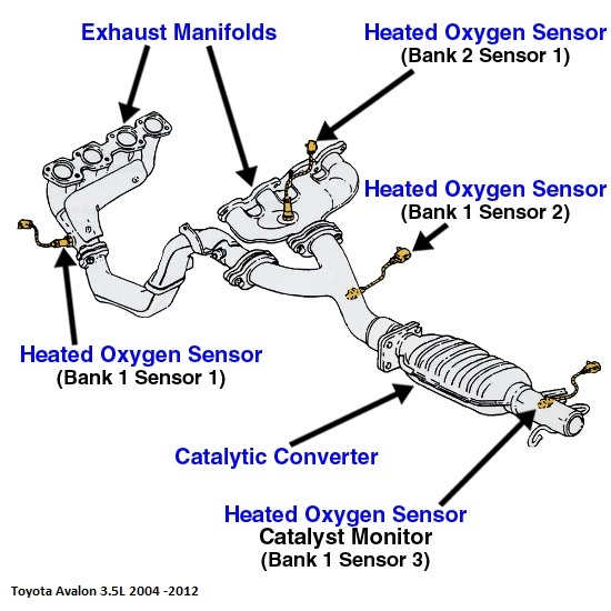 Maintenance Repair Questions I Have A 2007 Toyota Avalon And Rhcargurus: 2007 Camry Emissions Sensors Location At Gmaili.net