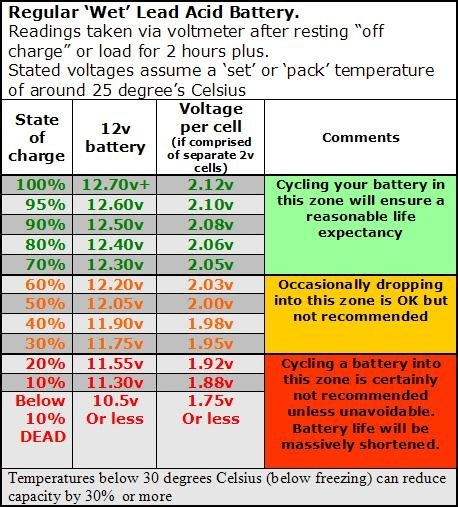Car Battery Voltage >> Toyota Corolla Questions The Reasons For Battery Voltage Drop