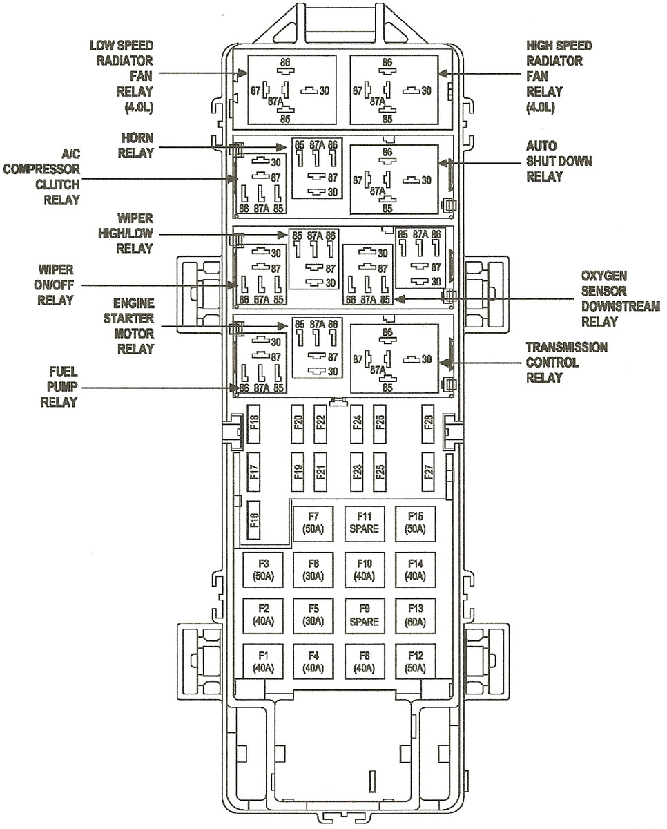 Jeep Wrangler Fuse Box Layout Diagnosis Wiring Diagram \u2022 1996 Dodge  Neon Fuse Box 1997 Jeep Grand Cherokee Fuse Box Location