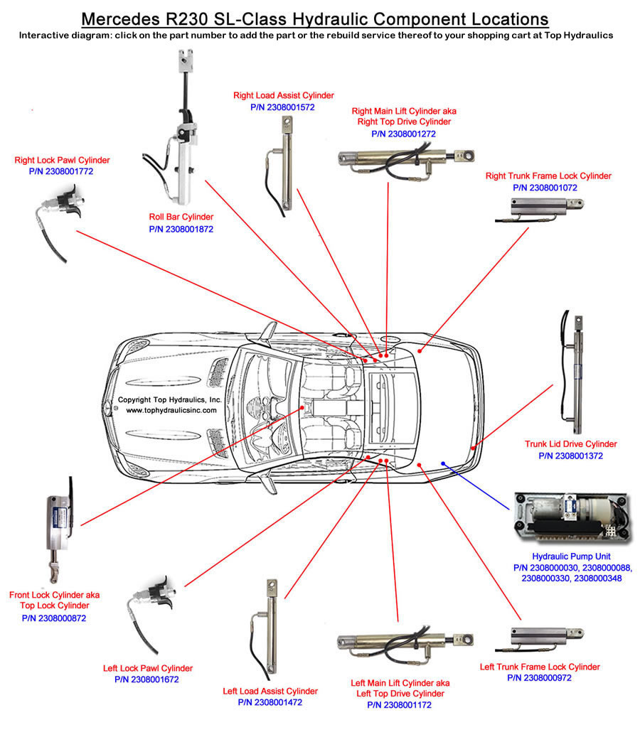 Here is a diagram of you car's hydraulic roof systems to help track down  possible issues. Hope it can help as well!
