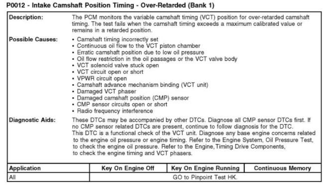 P0012 code ford fusion | P0022 OBD  2019-06-08
