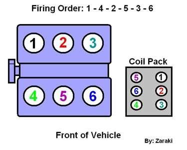 Ford Taurus Questions - firing order - CarGurusCarGurus