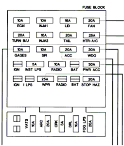 Chevrolet Camaro Questions - I need a diagram for the fuse box on a 1991  camaro rs - CarGurusCarGurus