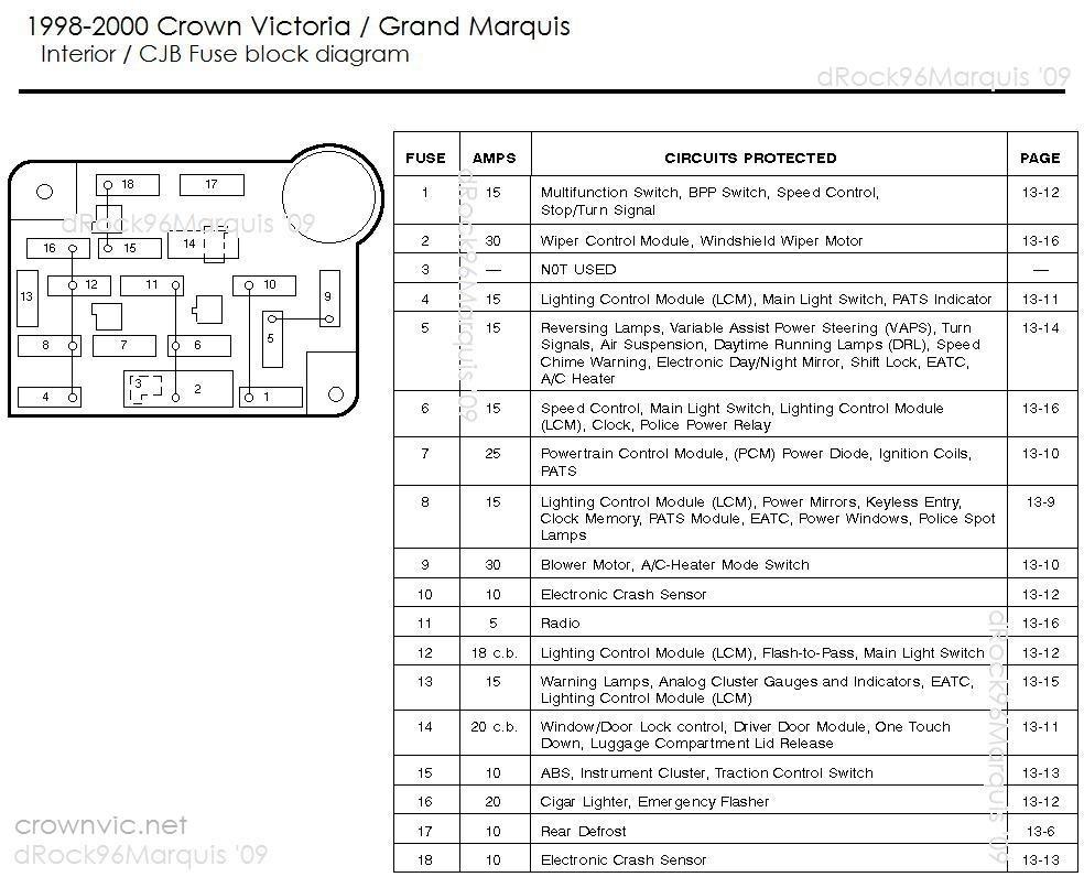 [TVPR_3874]  Mercury Grand Marquis Questions - Crank no start - CarGurus | 96 Grand Marquis Fuse Box |  | CarGurus