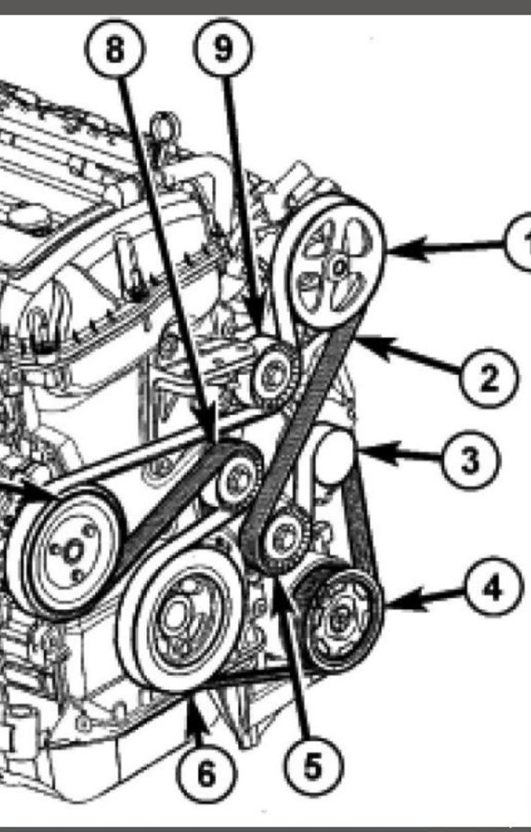 [SCHEMATICS_4UK]  Dodge Caliber Questions - Serpentine belt moves off pulley - CarGurus | 2007 Dodge Caliber 20 Without A C Engine Diagram |  | CarGurus